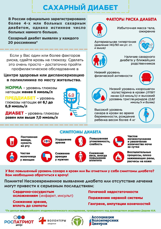 Диабет 2 типа симптомы норма